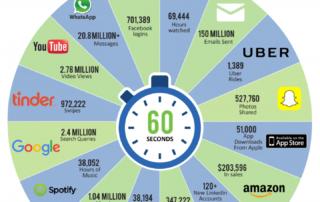 1 Minute Internet 2016