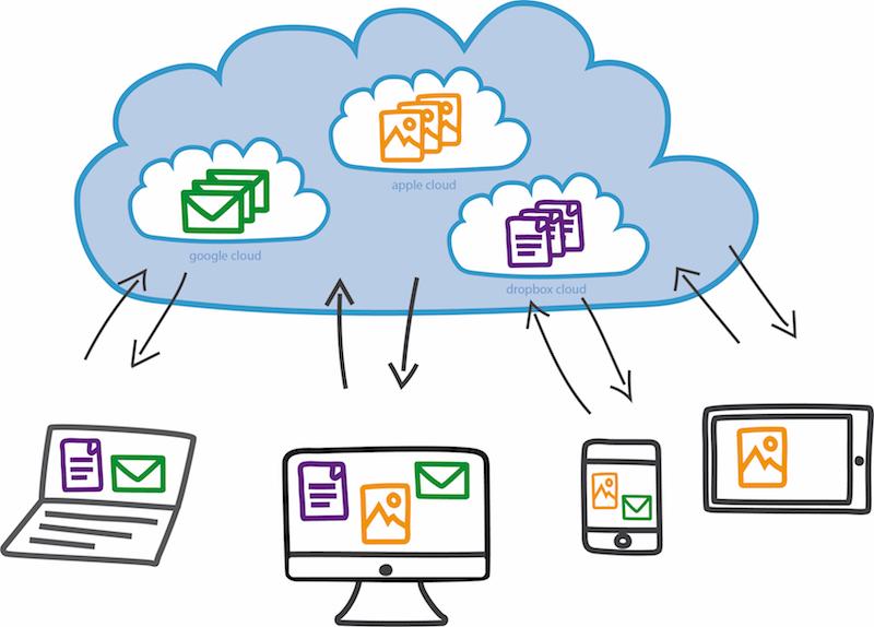 Das Cloud-Prinzip